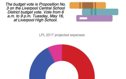 Vote on the Liverpool Public Library budget May 16